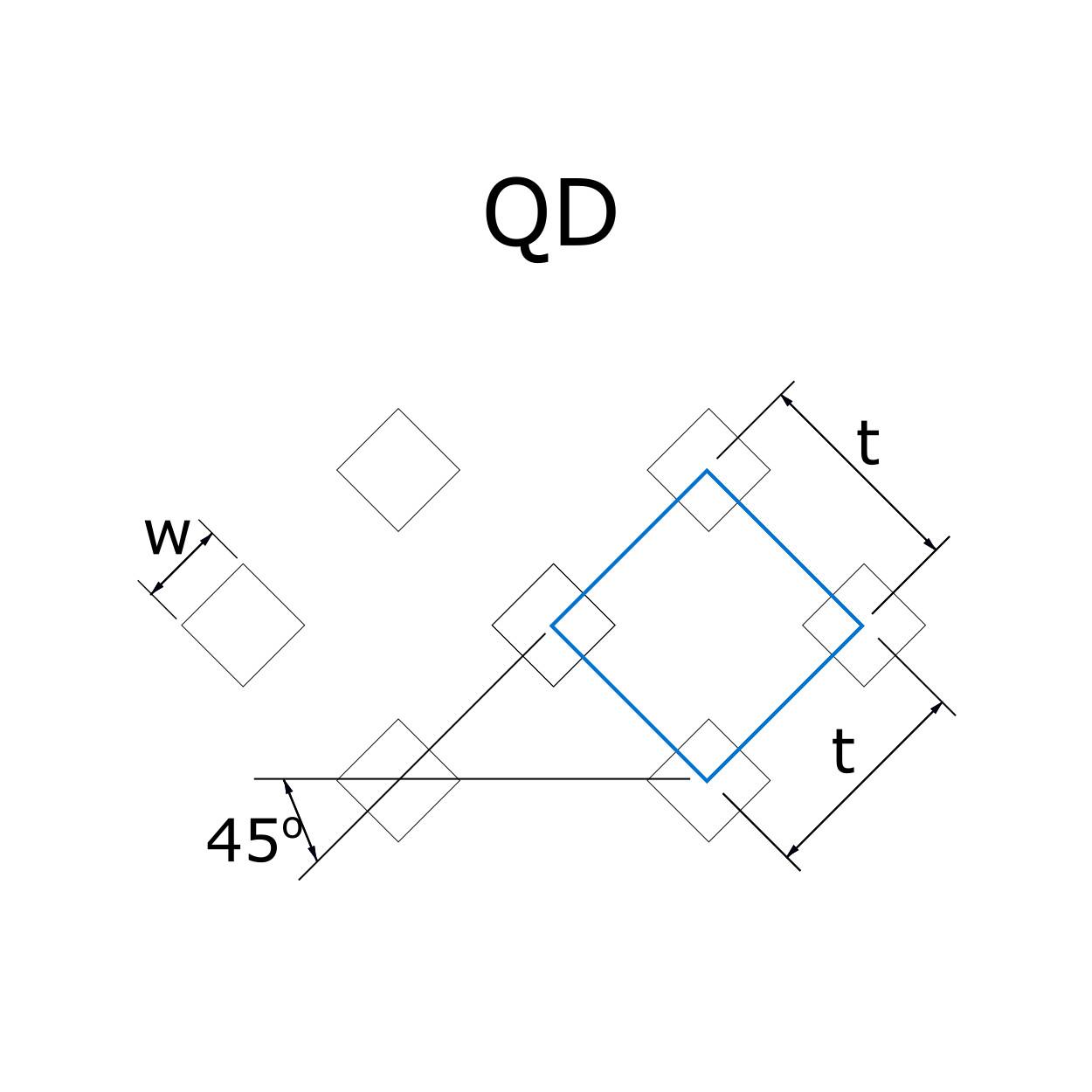 QD lyukasztás